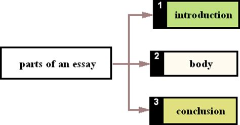 An Essay Introduction Example Scribendi